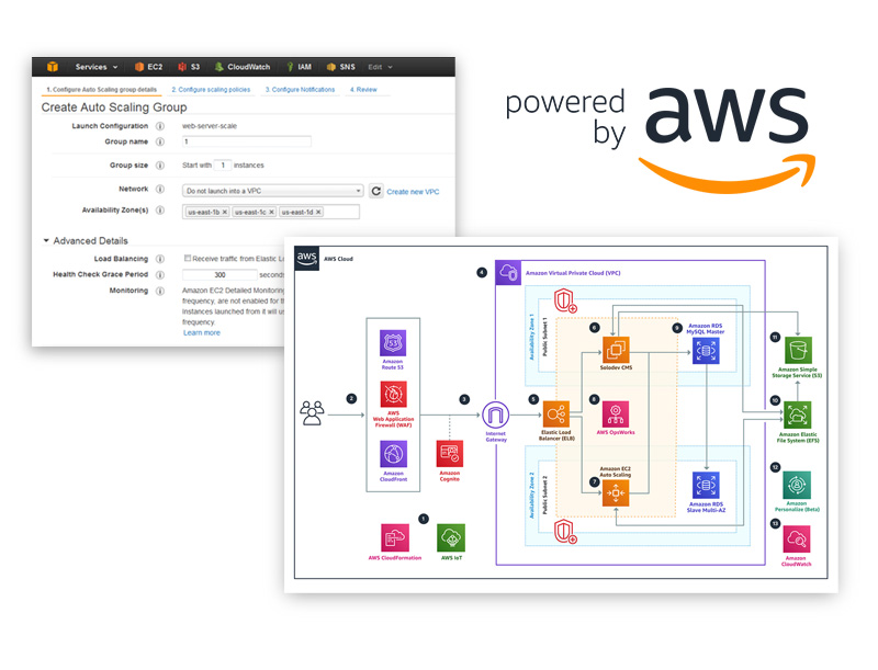 View of AWS site and AWS Cloud graph