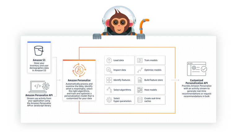 Code Monkey holding image of AWS Personalize diagram